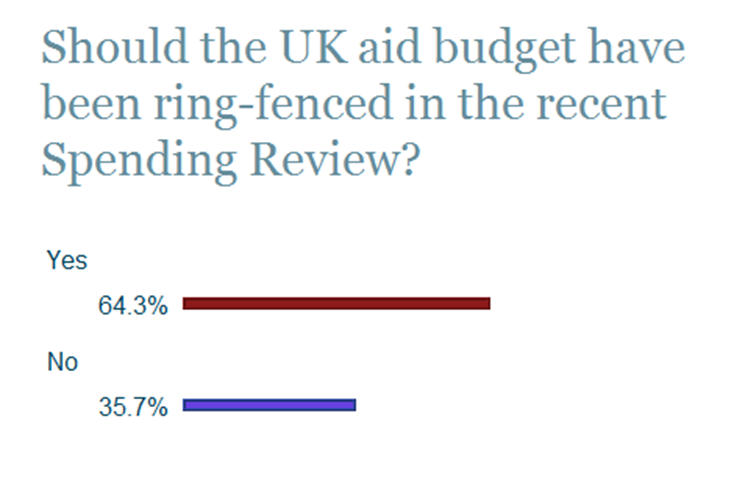 archive uk aid budget poll